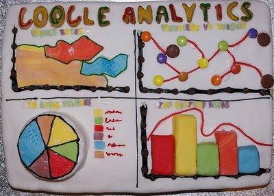 Las diversas configuraciones de Google Analytics