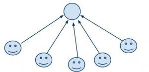estructura de base de seguidores