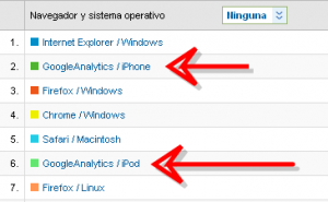 Google Analytics no es el navegador del Iphone 5 2