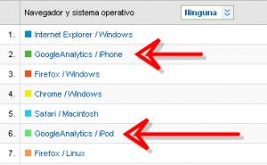 Google Analytics no es el navegador del Iphone 5 2