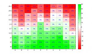 Como hacer un mapa de calor con Excel 1