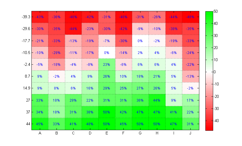 Como hacer un mapa de calor con Excel