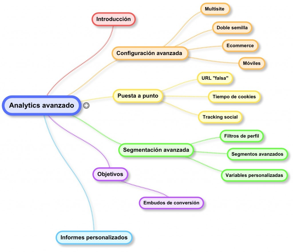 curso avanzado google analytics