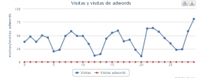 #DashboardAnalytics version #adwords ¿cuánto pagas por tus visitas? 2