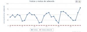 #DashboardAnalytics version #adwords ¿cuánto pagas por tus visitas? 2