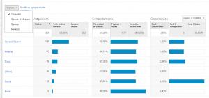 Informe de adquisición : Novedades en Google Analytics 3