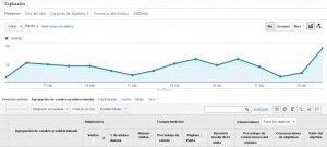Informe de adquisición : Novedades en Google Analytics 4