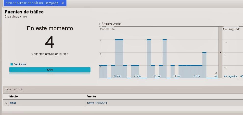 Cómo saber si tengo Google Analytics bien instalado 2