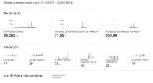 Estadísiticas de youtube 1