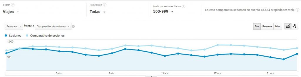 Cómo saber las visitas de otra web con Google Analytics 5
