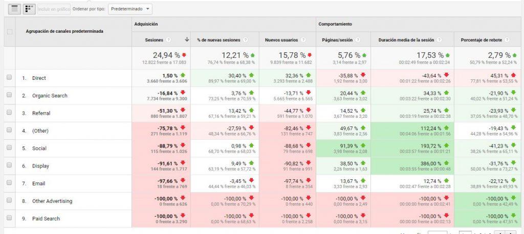 Cómo saber las visitas de otra web con Google Analytics 6