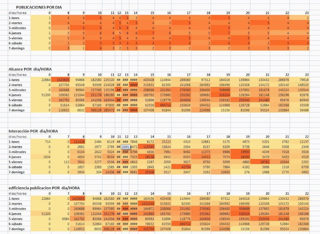 Estadisticas de Facebook en excel (analisisfacebook) 3
