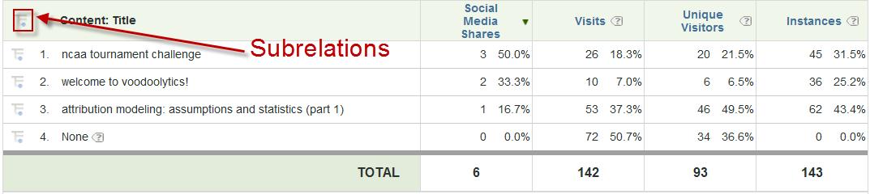 Adobe SiteCatalyst: Breakdown de informes 1