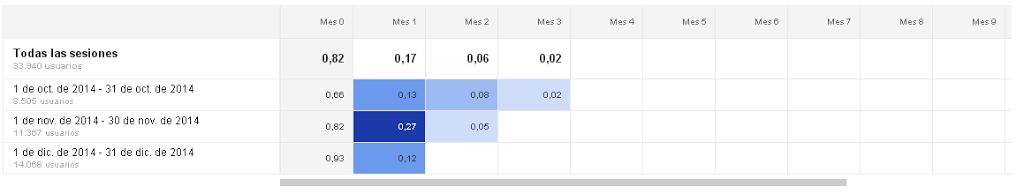 Novedad Google Analytics-Análisis de grupo 4