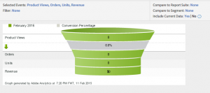 Products conversion funnel