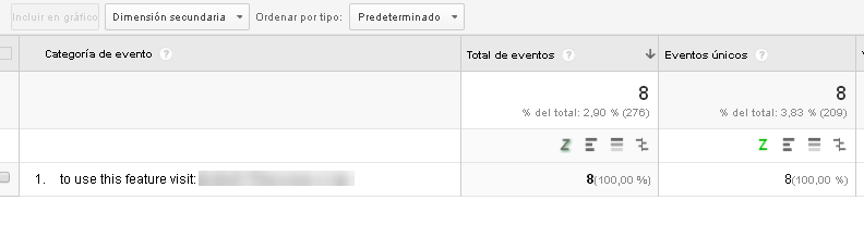 ejemplo de spam en analytics