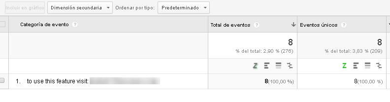 ejemplo de spam en analytics