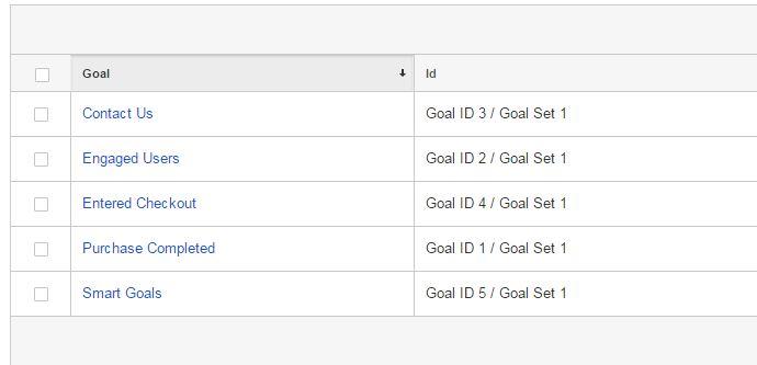 Objetivos de google Analyitcs