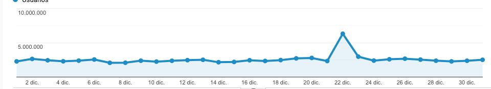 pico de audiencia analisisweb